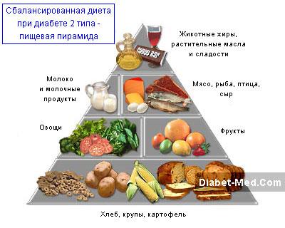 Диета при сахарном диабете: что можно, а что нельзя есть?