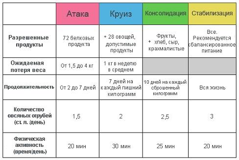 Диета Дюкана по этапам меню и рецепты